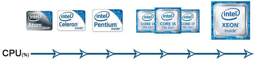 Các thế hệ của chip Intel Core I và cách phân biệt chúng