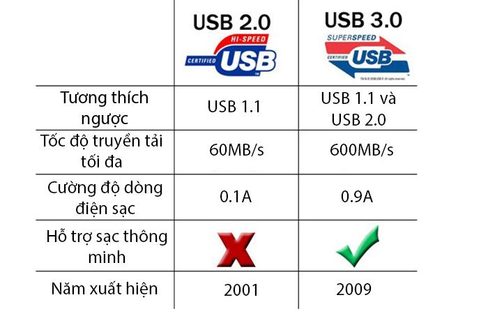 Kết nối USB 3.0 và USB 2.0 là gì ? Cách phân biệt ?